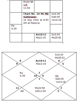 Encyclopedia of Vedic Astrology: Yogas:- Raj Yogas, Chapter V, Part