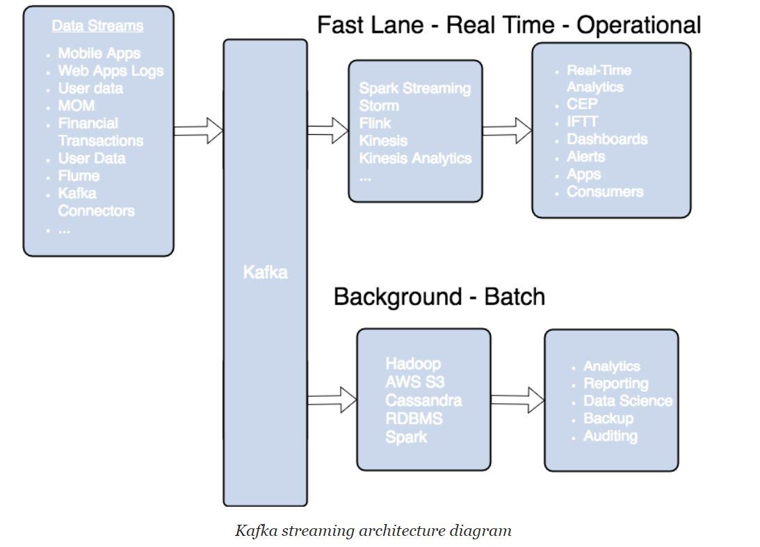 Apache Kafka An Open Source Stream Processing Platform Tekkipedia Flink Wiring Diagram