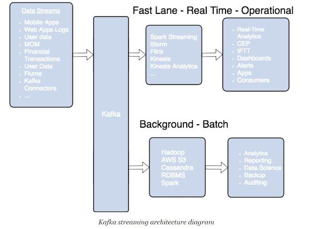 Apache Kafka - An Open Source Stream Processing Platform | TekkiPedia.in