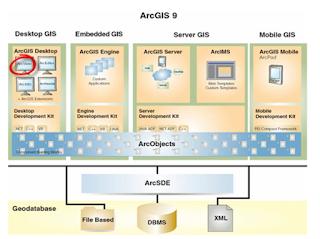 La estructura de ArcGis 9