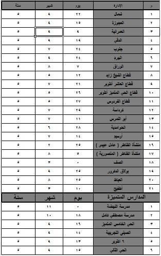 سن القبول في التنسيق الثالث رياض الاطفال للمدارس الرسمية و المتميزة لغات  محافظة الجيزة 2016