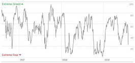 Angst & Gier Index von CNN Money (05.08)