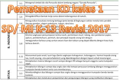 Pemetaan KD Semester 2 Kelas 1 SD/MI Kurikulum 2013 (K13) revisi 2017