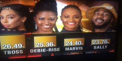 #BBNaija Voting Results for Today, April 2nd, TBoss Had The Highest Votes
