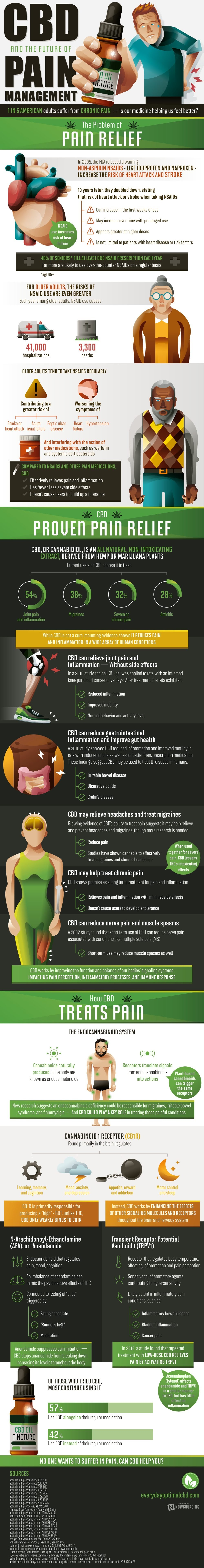 CBD and Pain Management #infographic