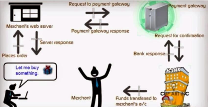 irctc payment gateway