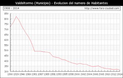 Evolución, habitantes, Valdeltormo, la vall, demografía