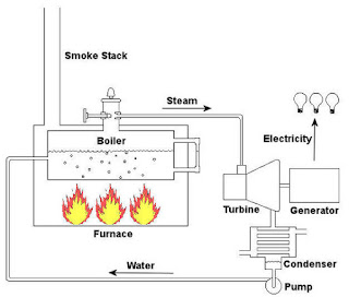 Coal Fired Power Plant Diagram Of Coal Power Plant Wiring