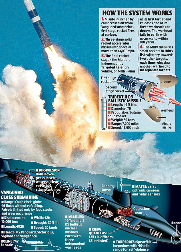 Submarine Matters Trident Debate Cruise Missiles