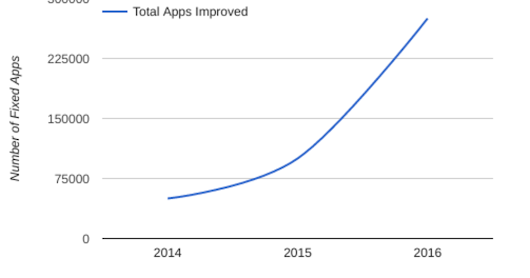 App Security Improvements: Looking back at 2016
