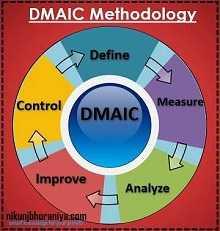 DMAIC - Methodology - Problem Solving Technique