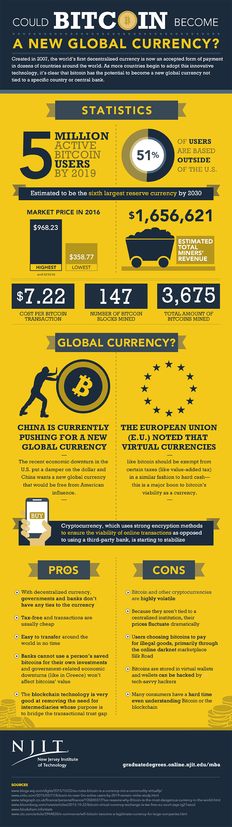 Bitcoin to become a new global currency?
