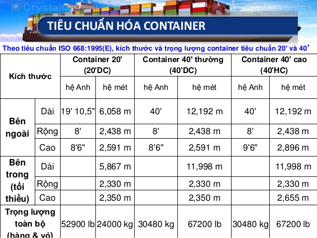 kích thước thùng container 20 và 40 feet