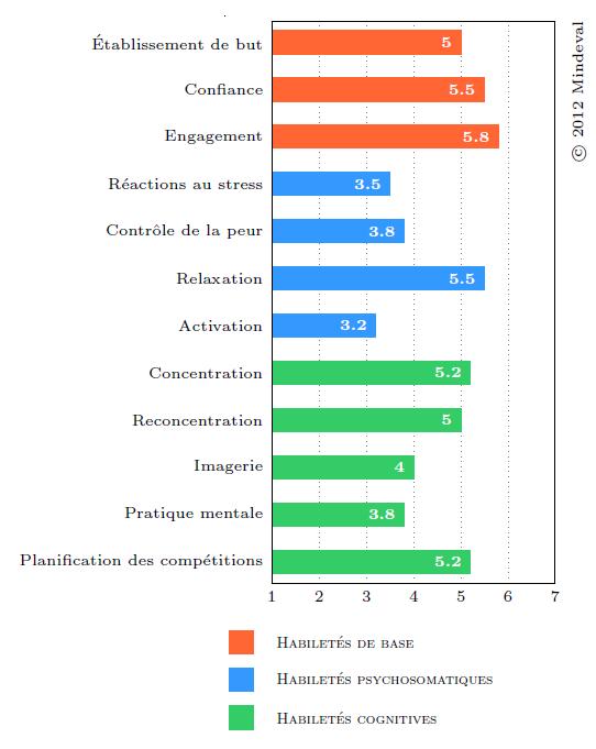 Exemple de mesures du questionnaire OMSAT-4