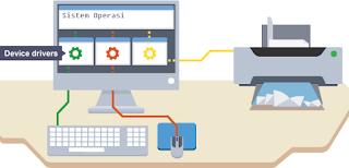 Tinjauan Sistem Operasi Secara Umum Berserta Contohnya_