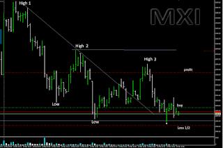 График фьючерса MXI 6-17