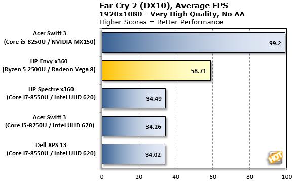AMD Ryzen 5 2500U: CPU, Gaming, 3D and Endurance Test
