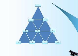 Пирамида на управлението