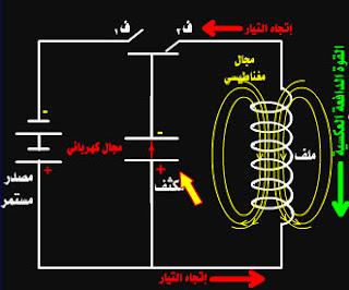 الدائرة المهتزة ـ دائرة ملف ومكثف coil