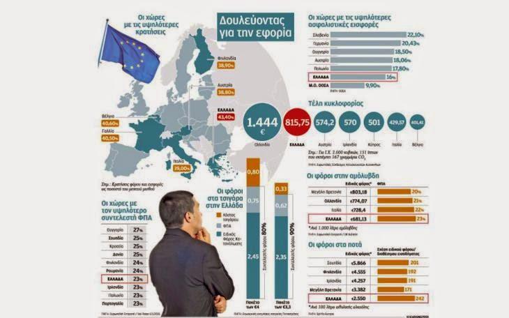 Η δυστυχία να είσαι Ελληνας φορολογούμενος