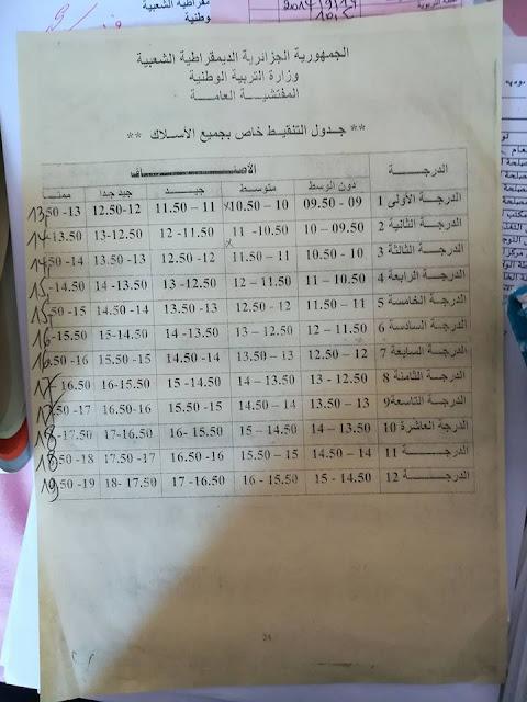 جدول التنقيط الخاص بجميع الاسلاك من الدرجة الولى حتى الدرجة 12