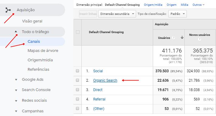 Como usar os 3 relatórios mais úteis do Google Analytics