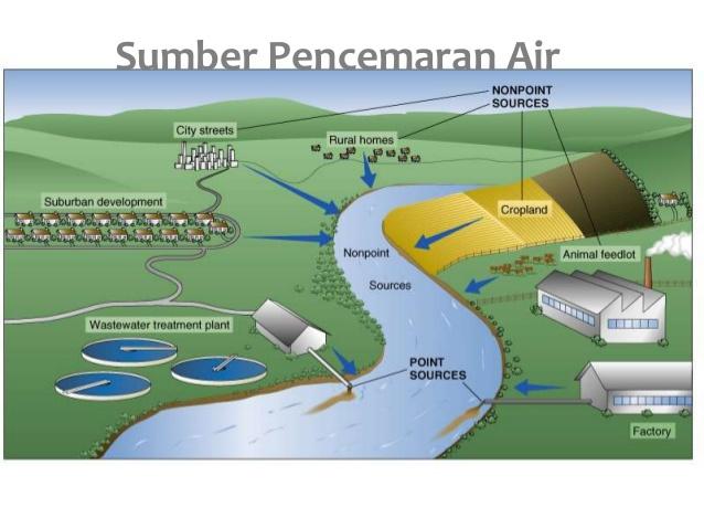 Dampak Pencemaran Air Dan Upaya Mengatasinya Definisi Pengertian Secara Umum Adalah