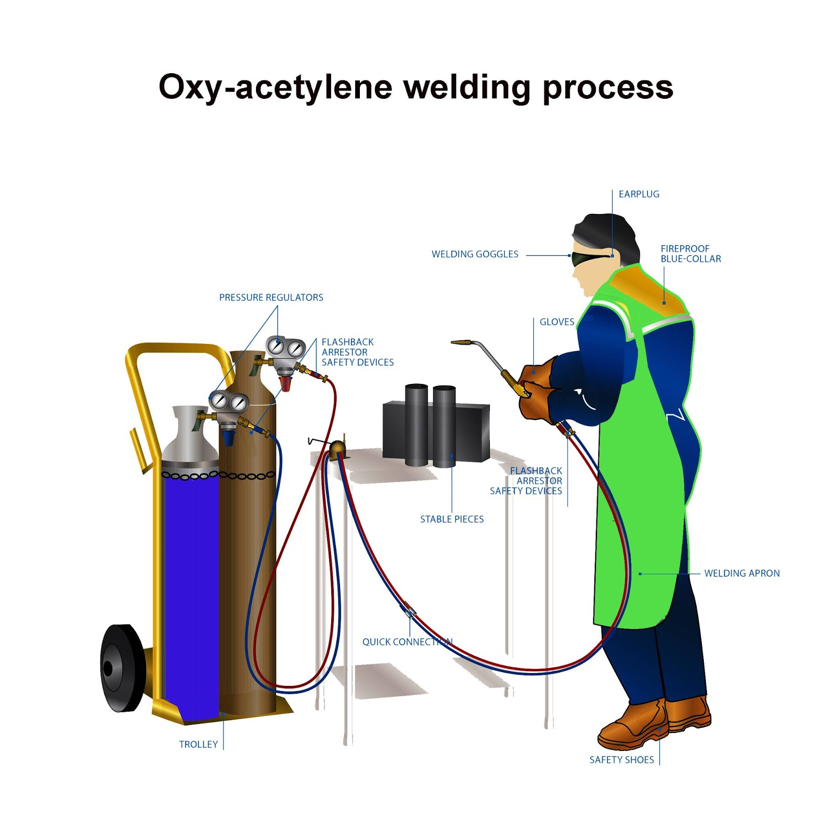 Oxy Acetylene Welding: Characteristics, Process And Equipment