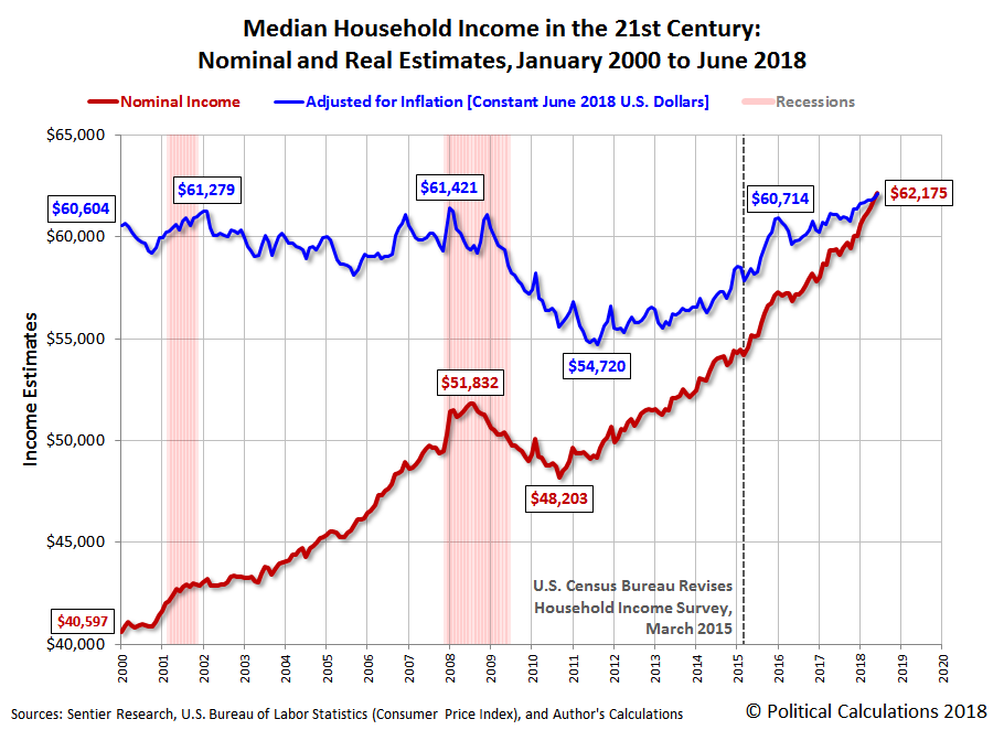 Median Household Income in the 21st Century: Nominal and Real Estimates, January 2000 to June 2018