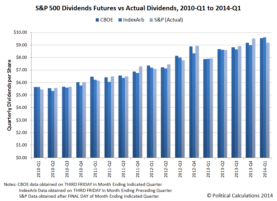 S&P 500 Dividends Futures vs Actual Dividends, 2010-Q1 to 2014-Q1