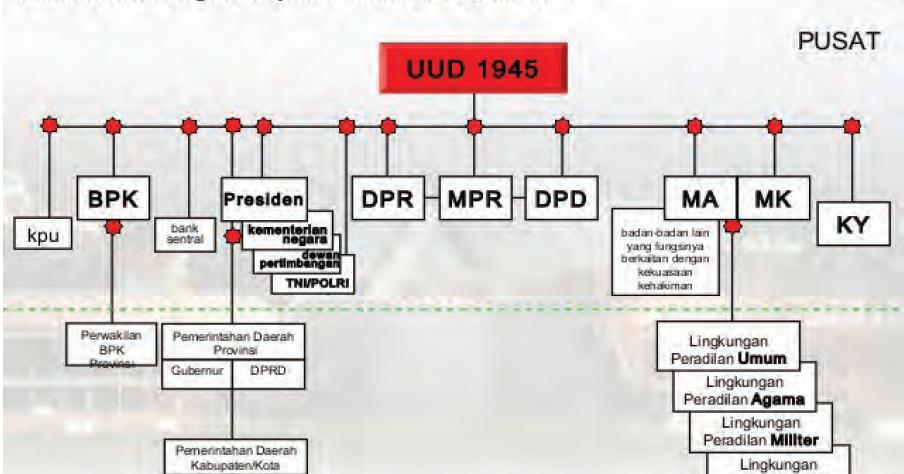 Lembaga-Lembaga Negara Republik Indonesia Menurut UUD NRI ...
