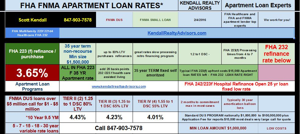 Kendall Realty Advisors Apartment And Healthcare Loan Program