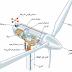 كتاب توليد الكهرباء من الرياح