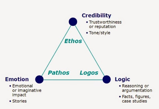 What is Ethos, Pathos and Logos?