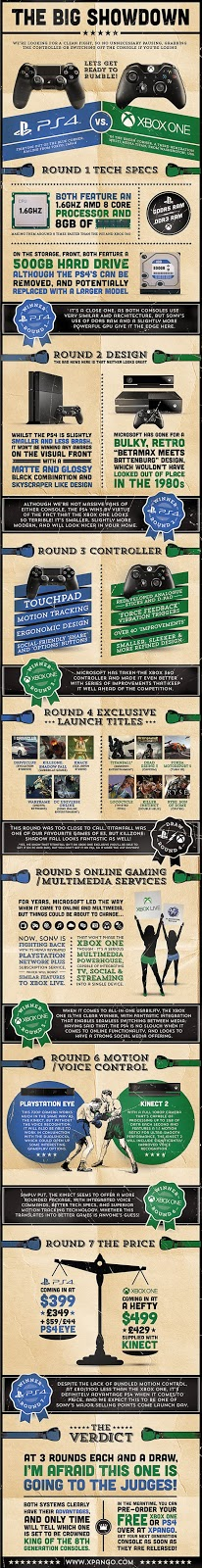 Xbox one vs Playstations 4 Infographic