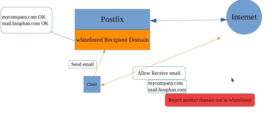Postfix only allow whitelisted Recipient Domain ~ Zimbra