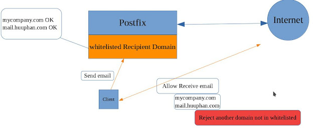 Postfix only allow whitelisted Recipient Domain