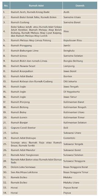 nama-rumah-adat-dari-berbagai-daerah-di-Indonesia-halaman-19