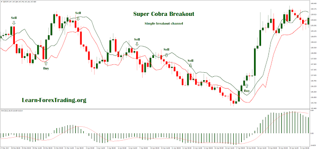 Super Cobra Breakout Trading: Simple breakout channel