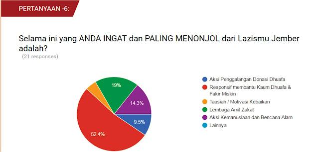 Hasil Pertanyaan ke-6, dari Survey Eksistensi Lazismu Jember