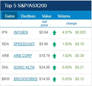 ASX Top 5 Gainers for 5th of February 2018
