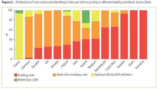 2014年歐盟各國的新建住宅能效表現,紅色=符合2012年法規標準,橘色=高過法規標準,黃色=達近零耗能,綠色=超越近零耗能。德國(左二)大多超過國家法規要求。