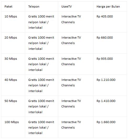 Daftar Harga Paket Telkom Speedy IndiHome Terbaru 2017 (Fiber Optic)