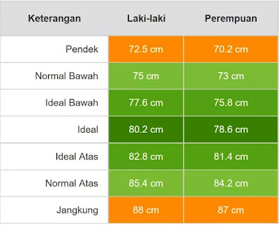 Tabel Berat dan Tinggi Badan Balita