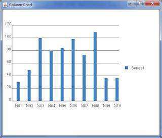 cara membuat column chart unpam