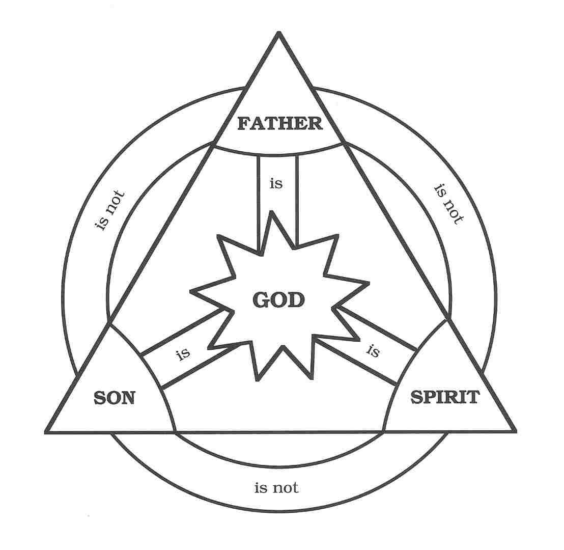 Lutheran In Sc Trinity Sunday Athanasian Creed