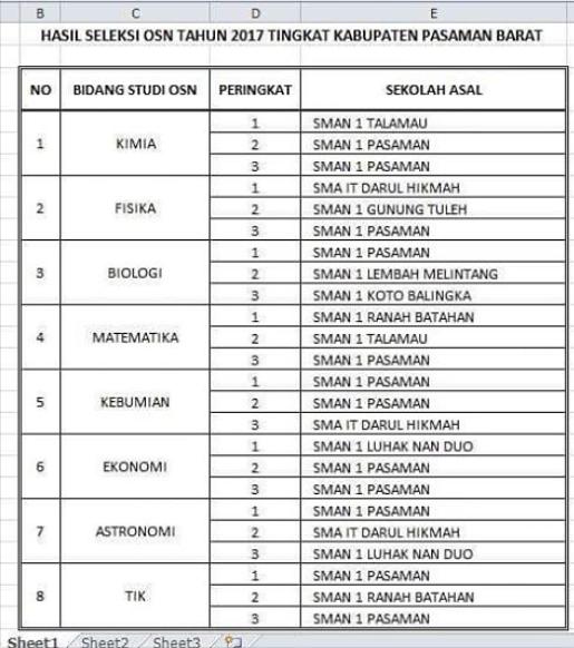 Pengumuman OSN SMA Tahun 2017 Tingkat Kabupaten Pasaman Barat