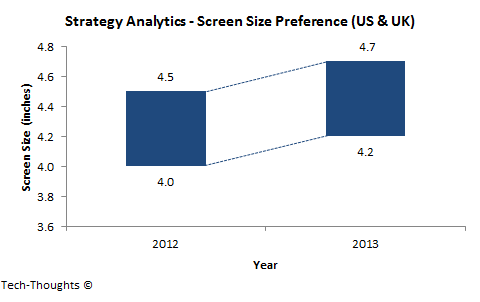 Screen Size Preference - Strategy Analytics
