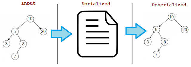 Node Js Php Serialize Unserialize
