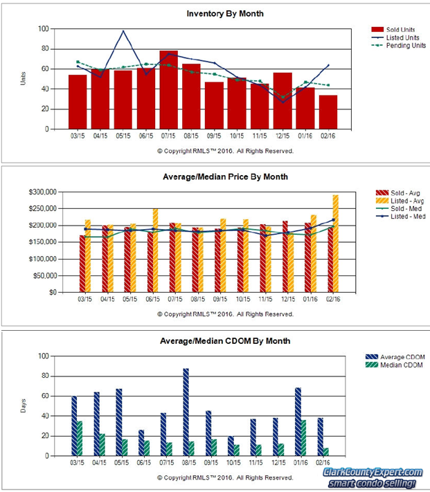 Charts of Vancouver WA Condo Sales Trends in February 2016